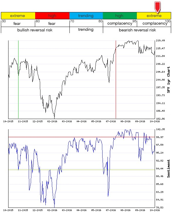 Stocks Trade Signals - Page 10 Sentim18