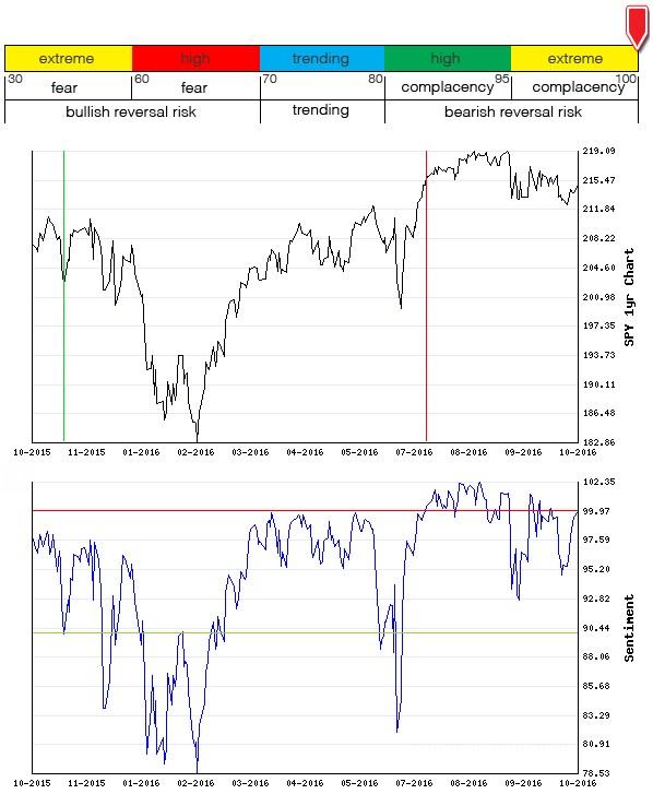 Stocks Trade Signals - Page 10 Sentim19
