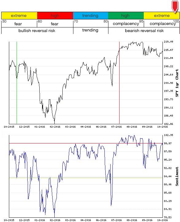 Stocks Trade Signals - Page 10 Sentim20