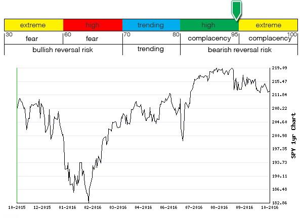 Stocks Trade Signals - Page 10 Sentim21
