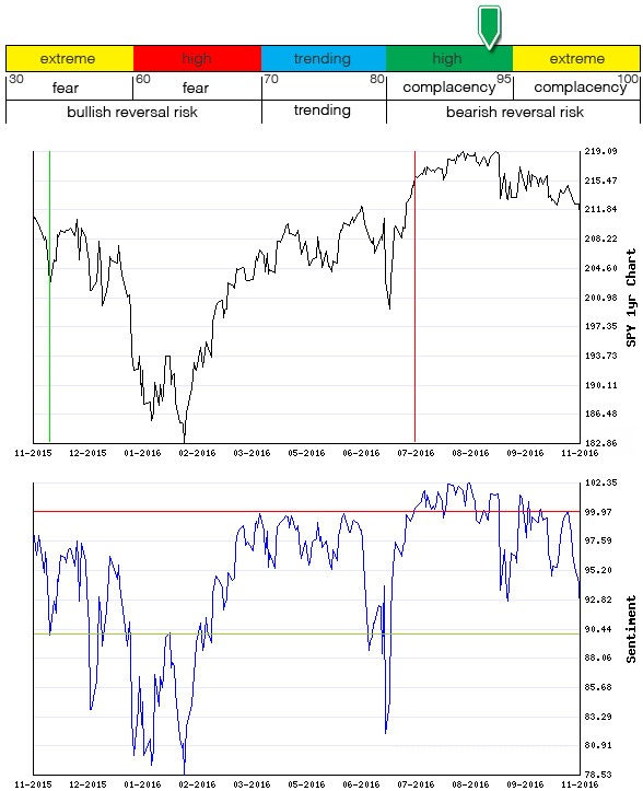 Stocks Trade Signals - Page 10 Sentim22