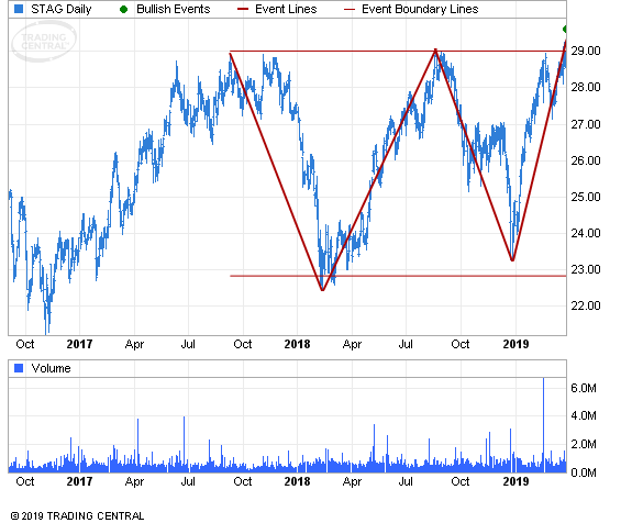 ETF Chart Patterns - Page 3 Stag_i10
