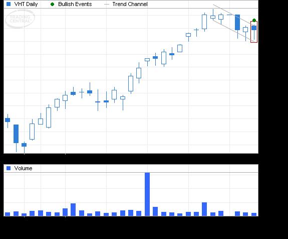 ETF Chart Patterns - Page 2 Vangua12