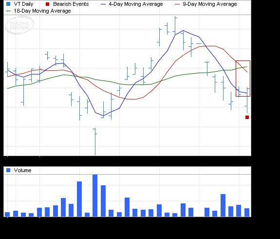 ETF Chart Patterns - Page 3 Vangua14