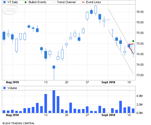 ETF Chart Patterns - Page 2 Vangua16