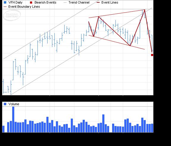ETF Chart Patterns - Page 2 Vangua17