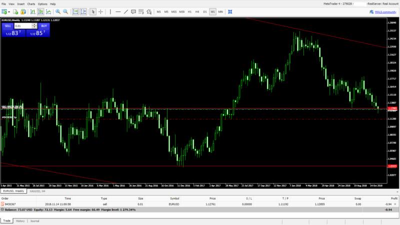 Eur/Usd Trgovanje W110