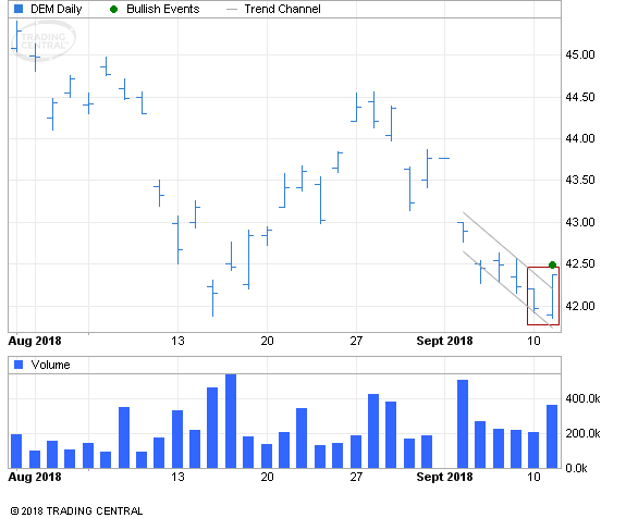 ETF Chart Patterns - Page 2 Wisdom10