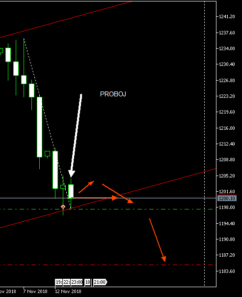 XAU/USD Analiza  Xauusd10