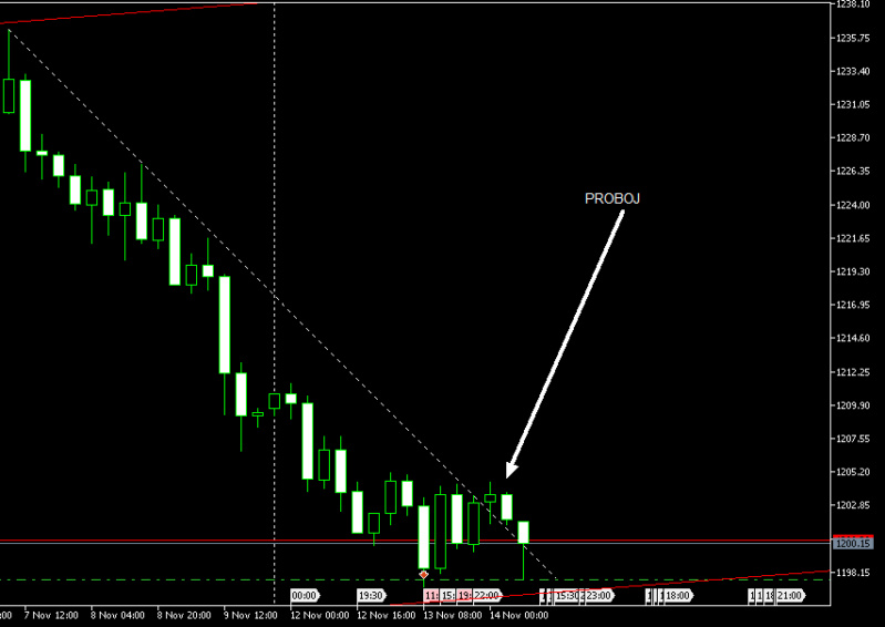 XAU/USD Analiza  Xauusd11