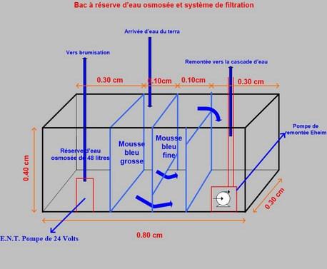Terrarium 1250x700x900 en bloc de tourbe SOFT 100% naturel 14014518