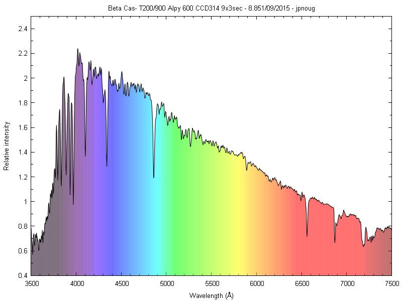Spectres d'étoiles remarquables _betac11