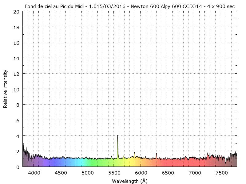 Spectre de la pollution lumineuse Toulousaine _pollu10