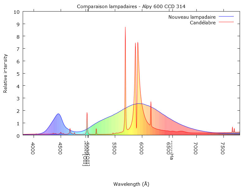 Spectre de la pollution lumineuse Toulousaine Boyo211