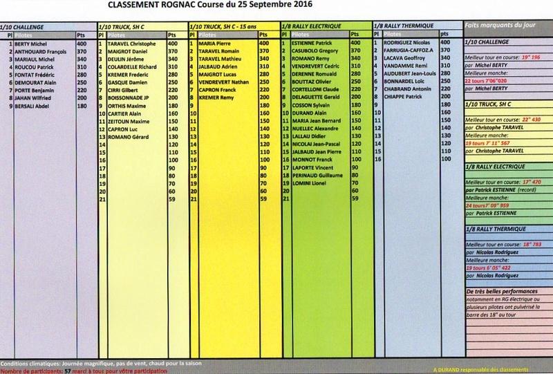 CLASSEMENT 1ERE MANCHE ROGNAC LE 25-09-2016 Rognac11