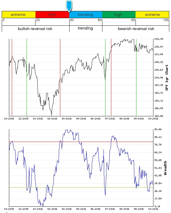 Stocks Trade Signals - Page 10 Breadt16