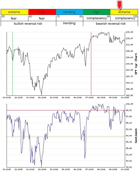 Stocks Trade Signals - Page 10 Sentim16