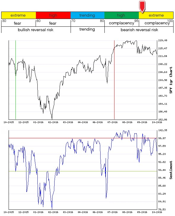 Stocks Trade Signals - Page 10 Sentim17
