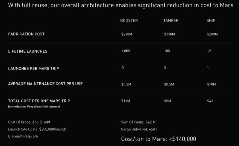 Elon Musk et la conquête de Mars - Page 3 Costs10