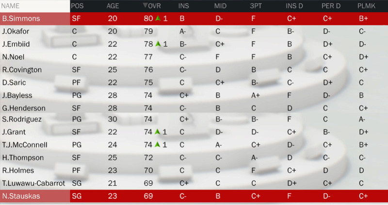 Les rosters (OV + Contrats) Roster10