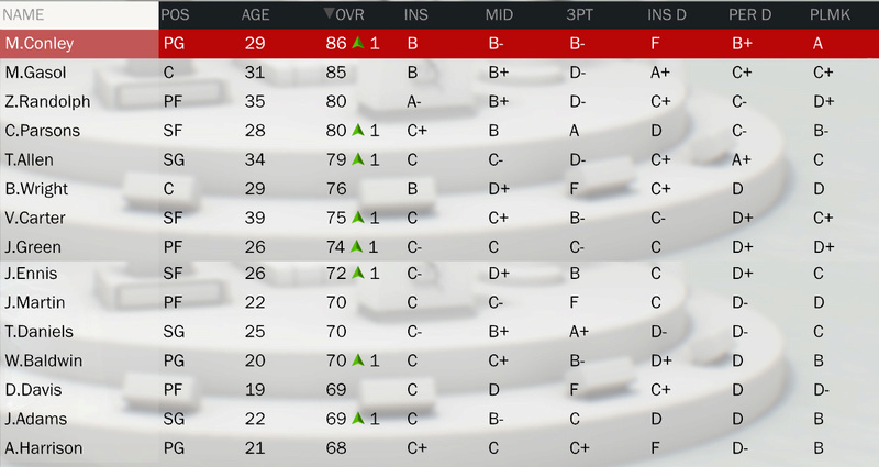 Les rosters (OV + Contrats) Roster18
