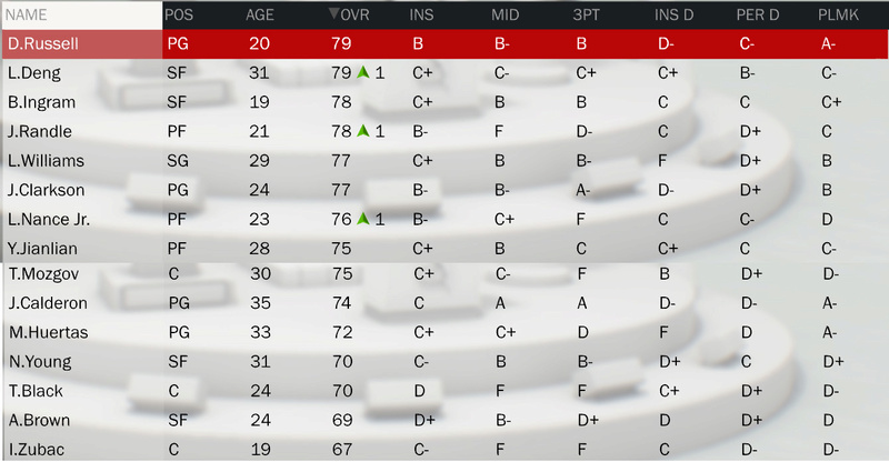 Les rosters (OV + Contrats) - Page 2 Roster25