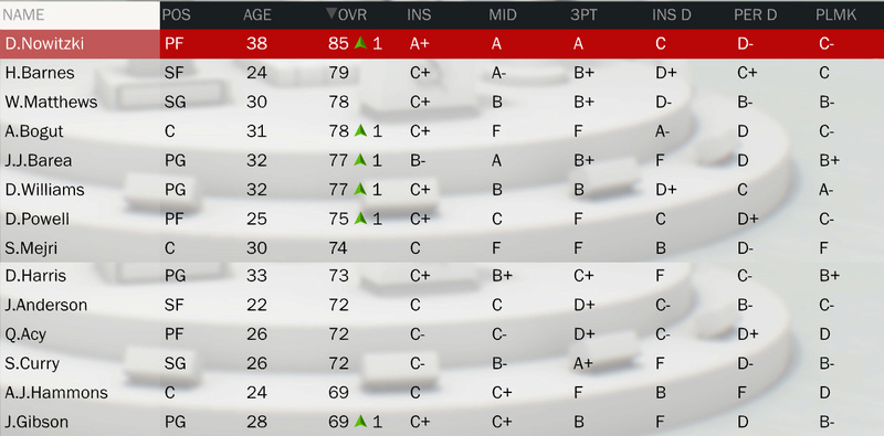 Les rosters (OV + Contrats) - Page 2 Roster27