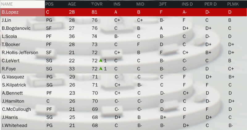 Les rosters (OV + Contrats) - Page 2 Roster28