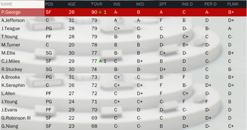 Les rosters (OV + Contrats) - Page 2 Roster30