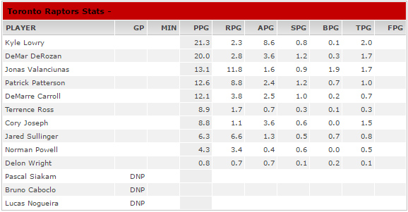 °Open Gym° Stats_10