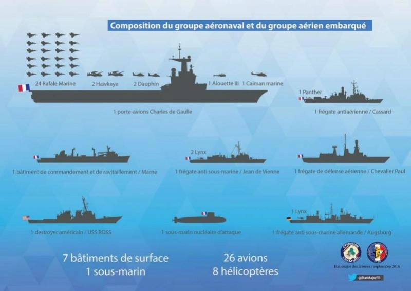 Porte-avions R91 Charles de Gaulle - Page 6 20160911