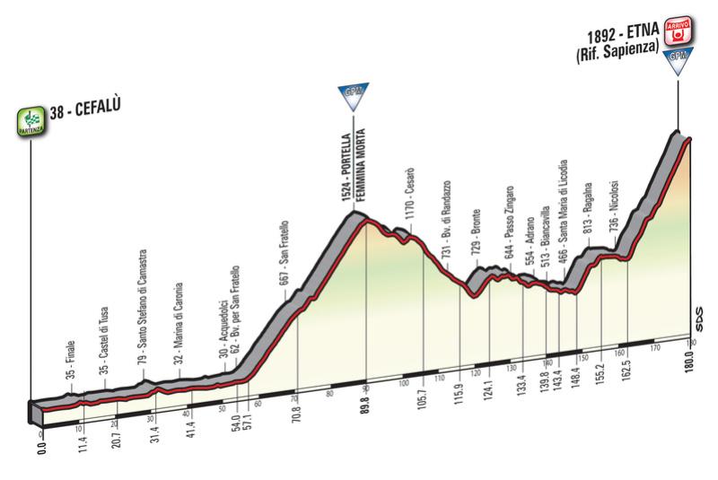 Cyclisme - Page 21 Giro-d11