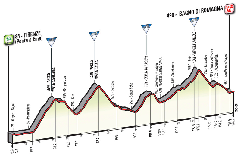 Cyclisme - Page 21 Giro-d14