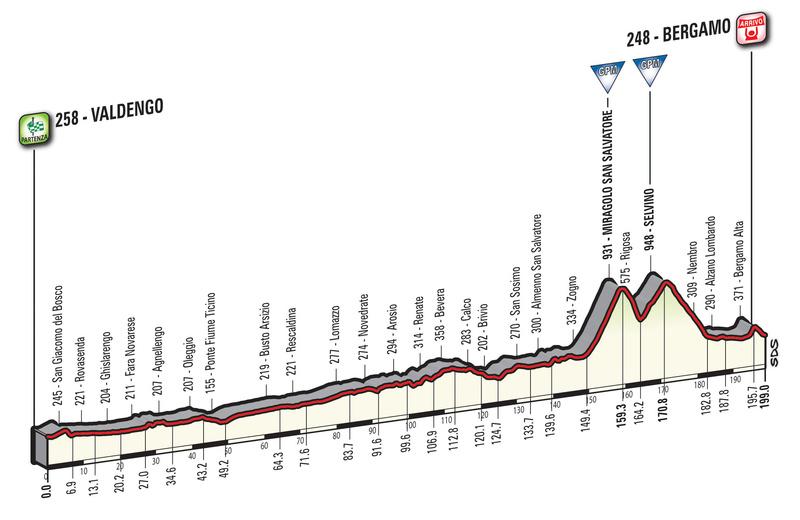 Cyclisme - Page 21 Giro-d18