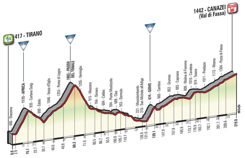 Cyclisme - Page 21 Giro-d20