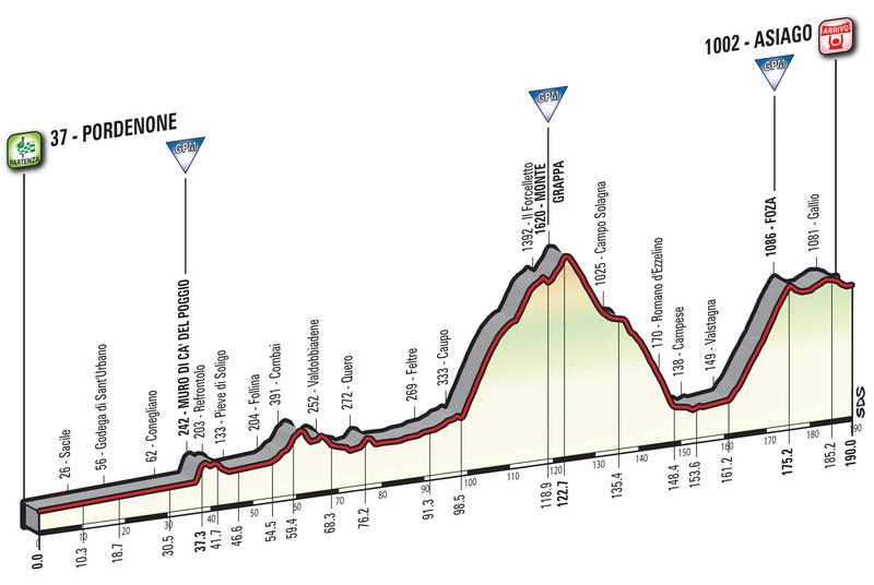 Cyclisme - Page 21 Giro-d25