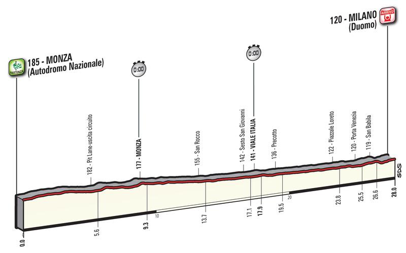 Cyclisme - Page 21 Giro-d26