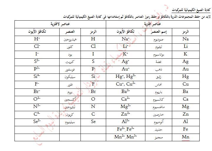 أبجديات الكيمياء .. د. رفيق عزت 110