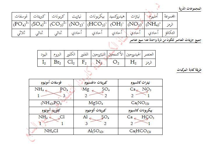 أبجديات الكيمياء .. د. رفيق عزت 210