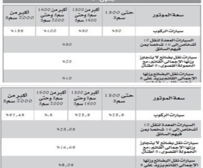 """ننشر ..  قانون السيارات الجديد """"علشان اللي عايز يشترى عربية"""" 22011"""