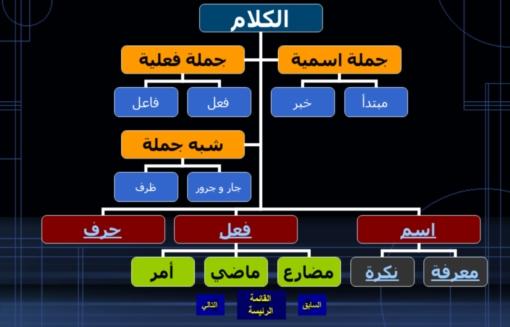 """قواعد اللغة العربيَّة """" شرح  812 شريحة بور بوينت 222210"""