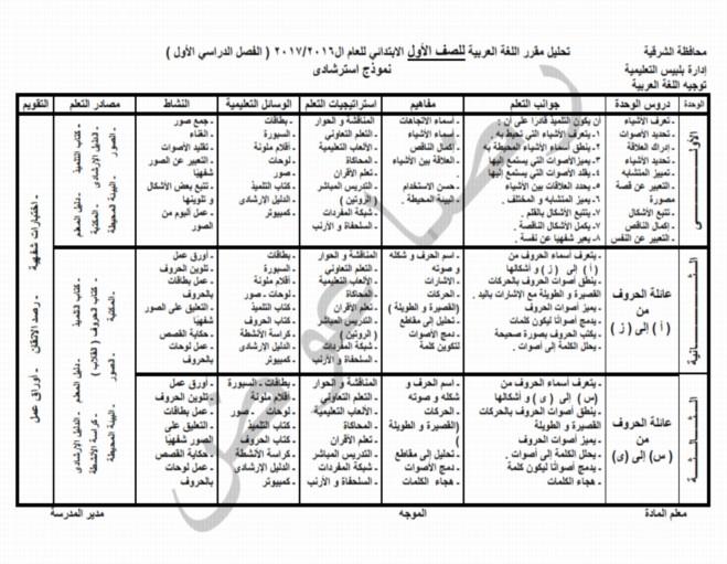 خريطة المنهج ونواتج التعلم لغة عربية الصف الاول الابتدائي ترم أول 222310