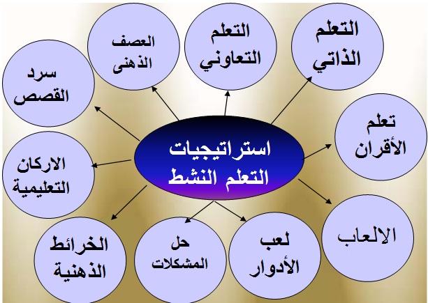 شرح وافي لعشر استراتيجيات هامة لكل معلم  6655210