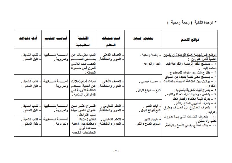 خريطة نواتج التعلم لمادة اللغة العربية للصف الثالث الإعدادى ( الفصل الدراسي الأول ) – 2016 / 2017 A_ou_o10