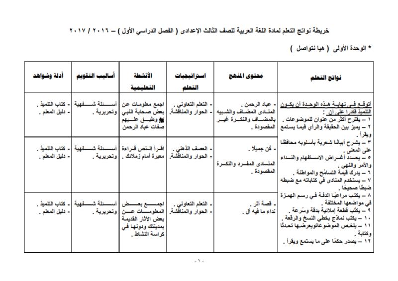 خريطة نواتج التعلم لمادة اللغة العربية للصف الثالث الإعدادى ( الفصل الدراسي الأول ) – 2016 / 2017 A_ou_o11
