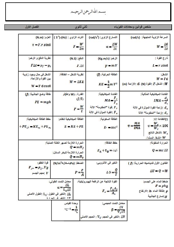 ملخص كتاب الفيزياء للصف الاول ثانوي مقررات