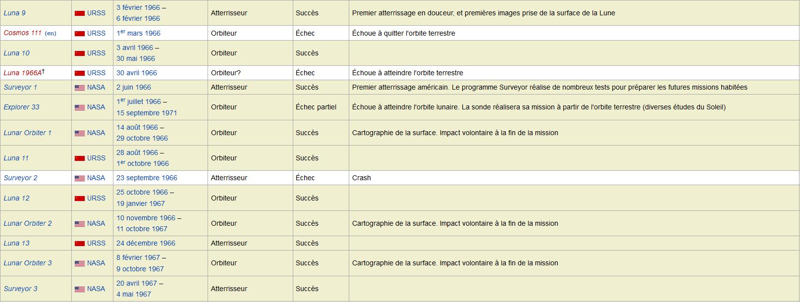 LISTE   DES   SONDES   SPATIALES   -   MEMO   -   ASTRONOMIE   -   HydroLAB Captur31