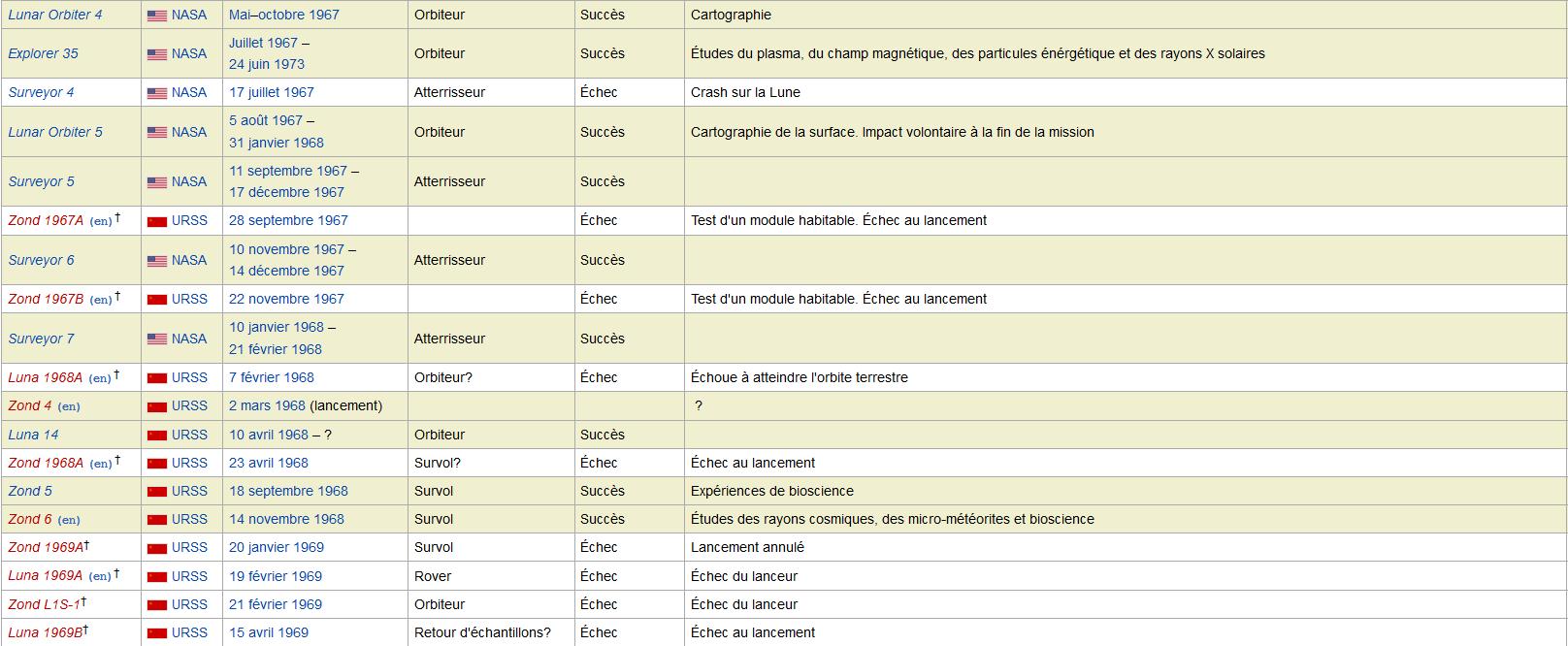 LISTE   DES   SONDES   SPATIALES   -   MEMO   -   ASTRONOMIE   -   HydroLAB Captur32