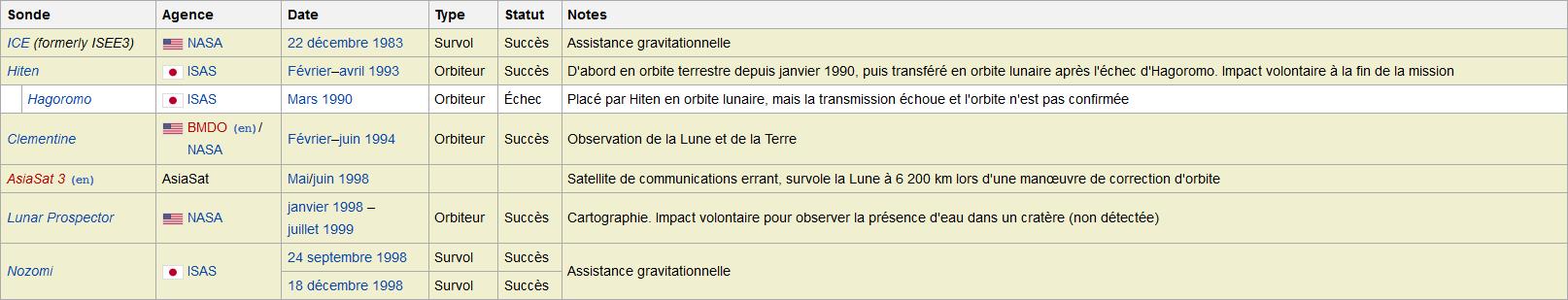 LISTE   DES   SONDES   SPATIALES   -   MEMO   -   ASTRONOMIE   -   HydroLAB Captur35