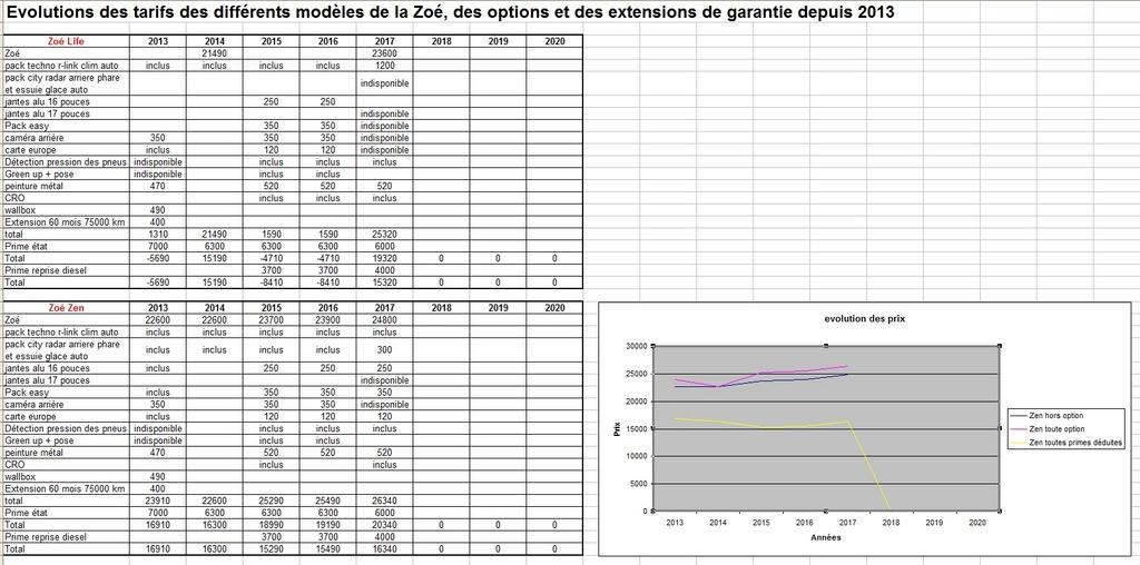 Évolution des tarifs de la Zoé depuis sa sortie en 2013 - Page 2 Evolut11